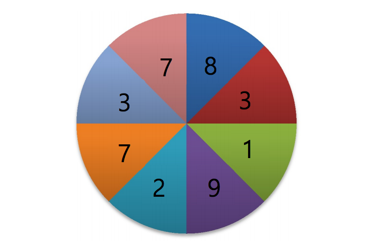 The wheel of Numbers