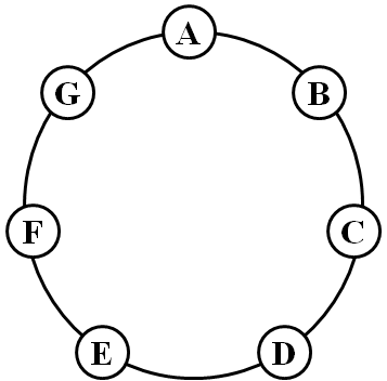 cycle graph